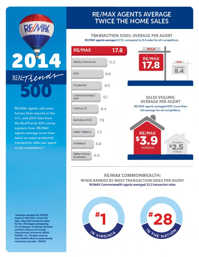 RE/MAX Commonwealth leads Virginia